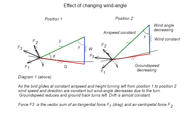 Effect of changing wind angle