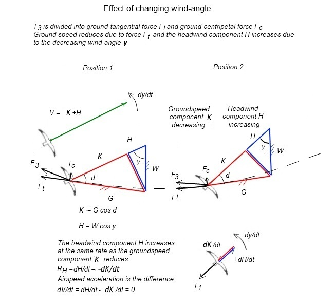Effect of changing wind angle 2