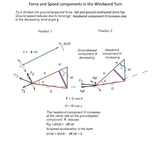 Effect of changing wind angle 9