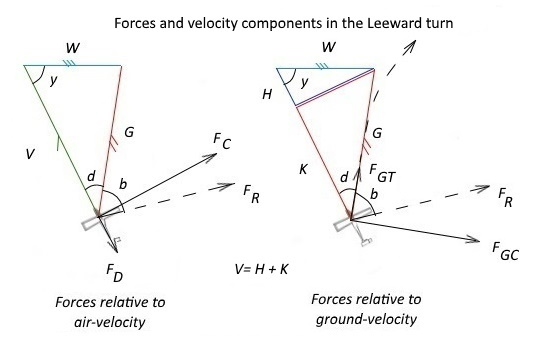 Forces in leeward and windward turns