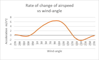 Rate of change of airspeed2