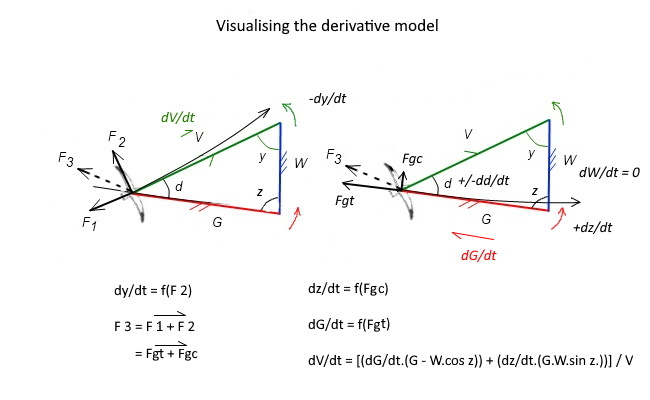 Visualising the derivative model2