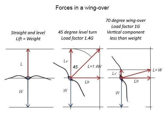forces in wing-over 3